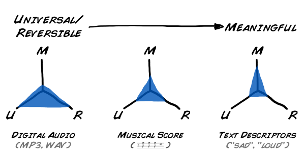 universal/reversible vs meaningfulness in music