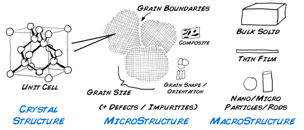 Materials Scales