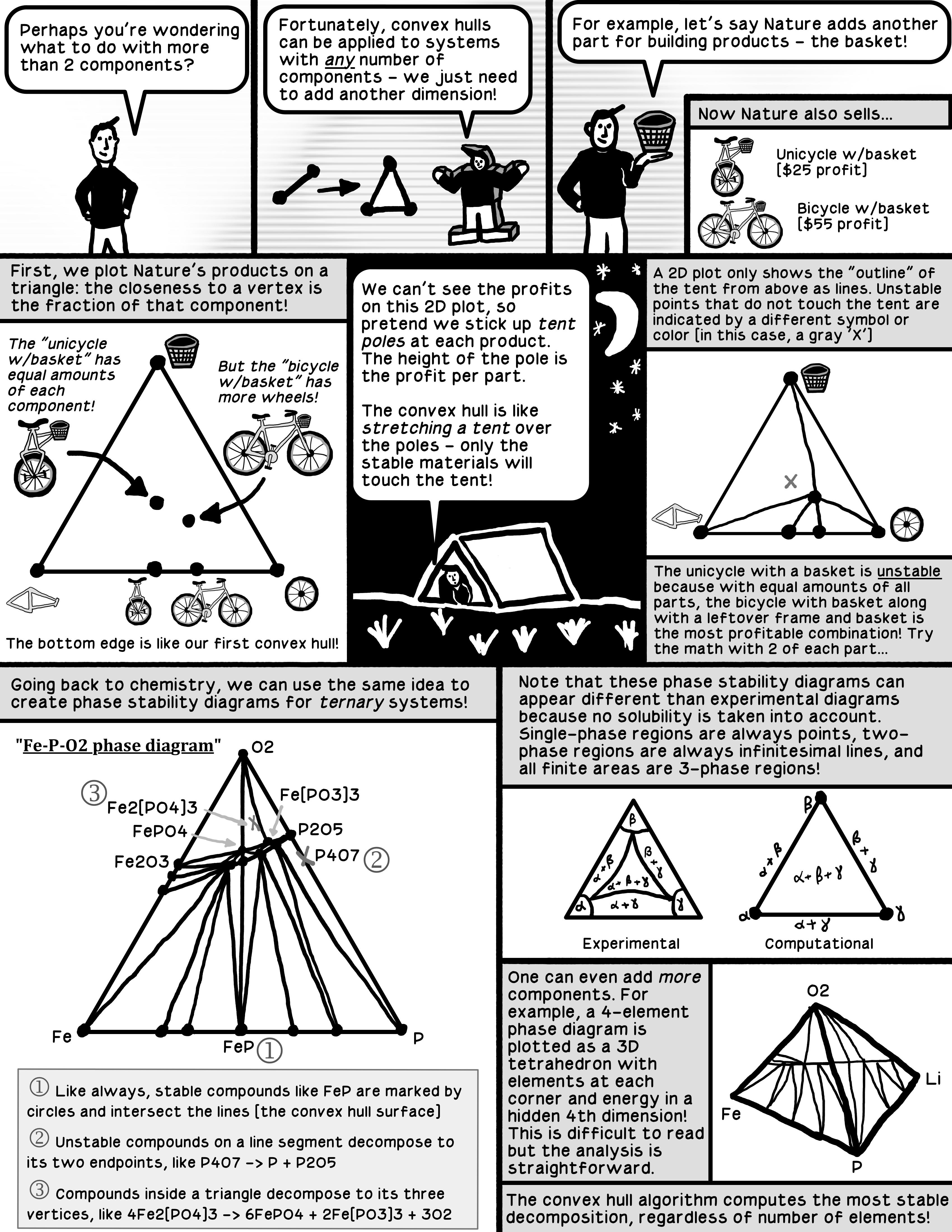 phase diagram comic hacking materials. Black Bedroom Furniture Sets. Home Design Ideas
