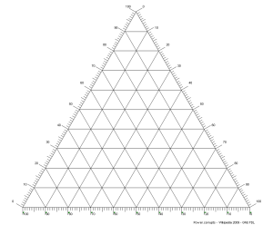 Ternary_plot_2_(reverse_axis)